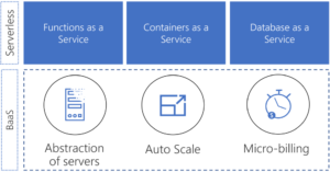 Functions, containers and database as a server on top of abstraction of servers, auto scale and micro-billing.