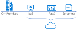 IaaS, PaaS and serverless is all cloud technology