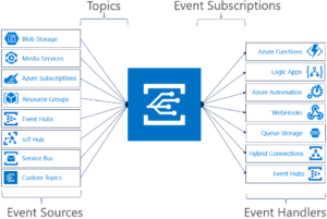 Event Sources like Blob Storage, Media Services are connected to Event Handlers like Azure Functions, Logic Apps and Azure Automation.