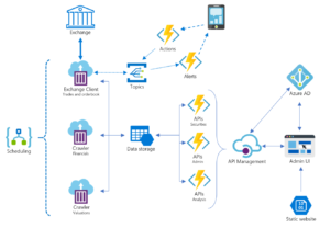 Example architecture of a serverless trading application, showing scheduling, topics, actions, API Management and Azure AD to name a few compontents