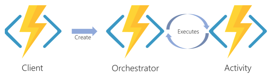 Client create orchestrator which executes activity