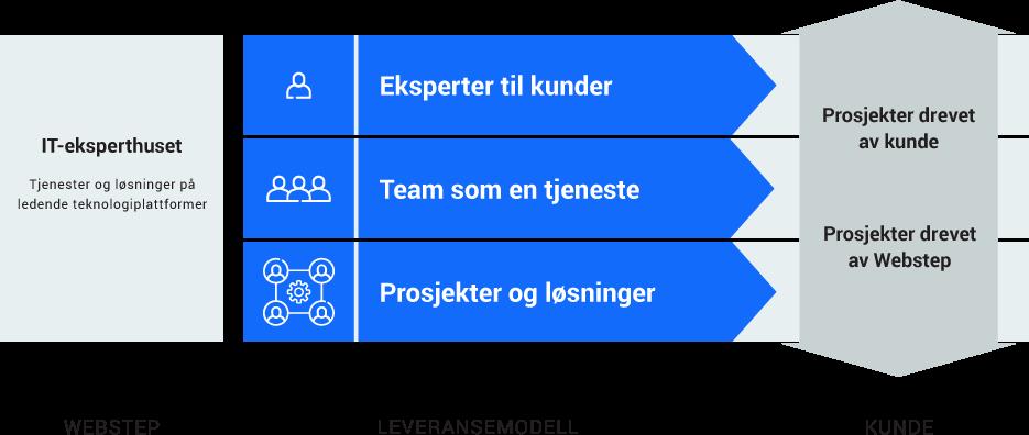 Leveransemodellen i tre deler –eksperter til kunder, team som en tjeneste, og prosjekter og løsninger.